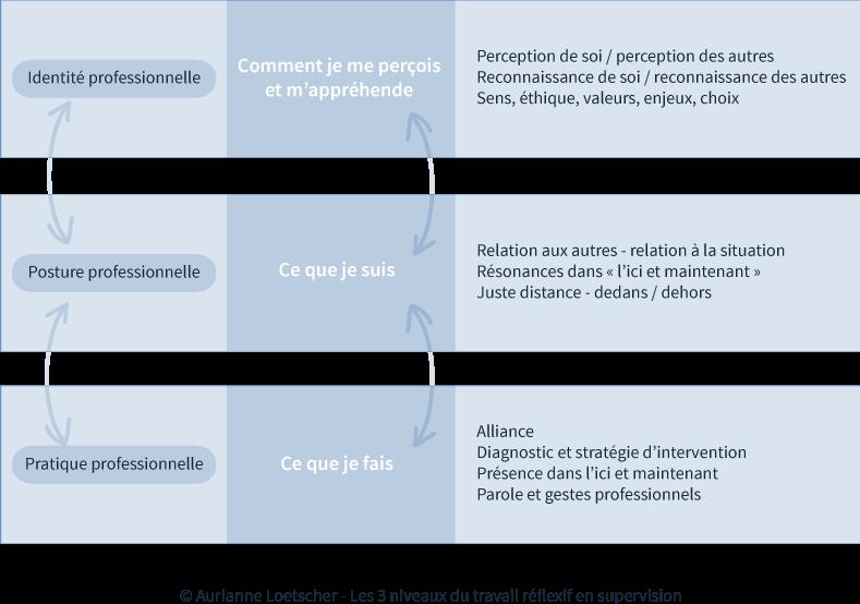 Schéma des 3 niveaux du travail réflexif en supervision